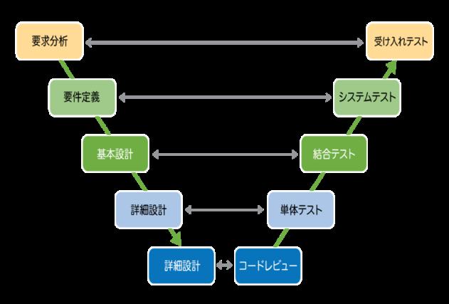 開発プロセスと言えば、V字モデルを思い浮かべる方が多いかと存じます。V字モデルはソフトウェアプロセスにおける開発工程とテスト工程の対応関係をV字型に整理したプロセスモデルのことで、2005年からソフトウェア開発に標準として採用されています。