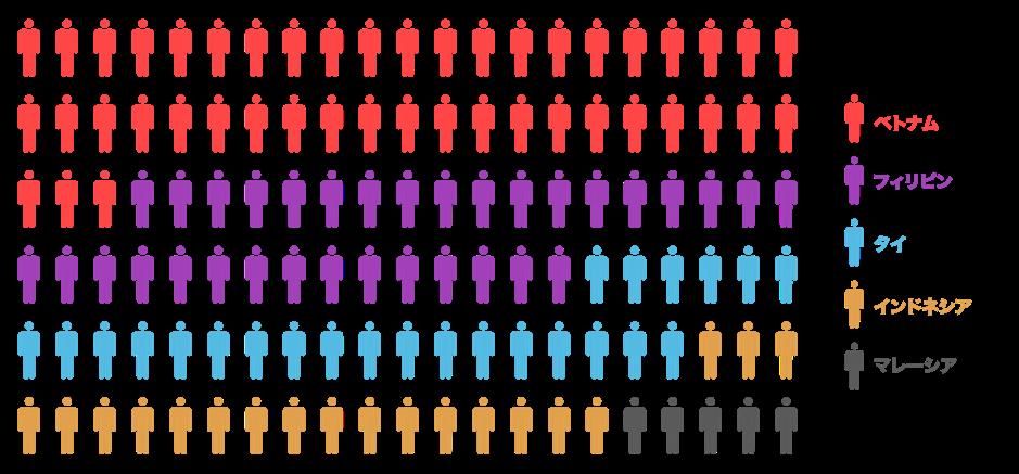 この表は、日本国内での日本語学習者の国別割合(ASEAN諸国)を示したものです。